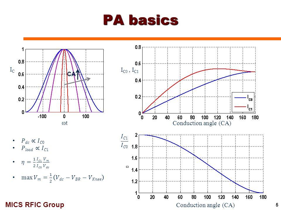 MICS RFIC Group 26 Pout (dBm) P in (dBm) PAE (%) PAEmax =15.3% P-1dB = 7.7dBm S-parameter (dB) Freq (GHz) S22 S11 S21 94 GHz 1-Stage Class-F PA (VCC = 1.3V): Simulations