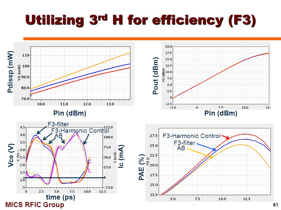 MICS RFIC Group Utilizing 3 rd H for efficiency (F3) 61 Pout (dBm) PAE (%) Pdissp (mW) Ic (mA) Vce (V) time (ps) AB F3-filter F3-Harmonic Control AB F