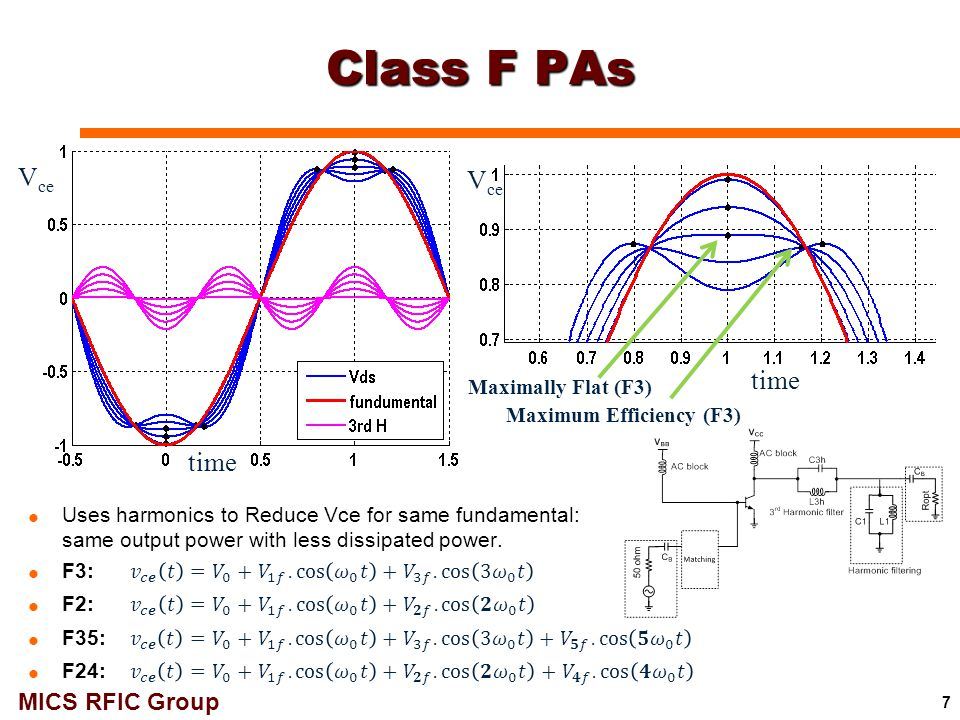 MICS RFIC Group 33 GHz 1-Stage Class-F PA with coupled harmonic control: Schematics 58  Class-F, 1-stage design: 2 nd & 3 rd harmonic controls  Harmonic filter: high-Z for fund & 3 rd -harmonic, low-Z for 2 nd -harmonic  OP -1dB : ~12.8 dBm, P sat : ~15 dBm  PAE: max 25-26 % Harmonic filter Z-matching biasing