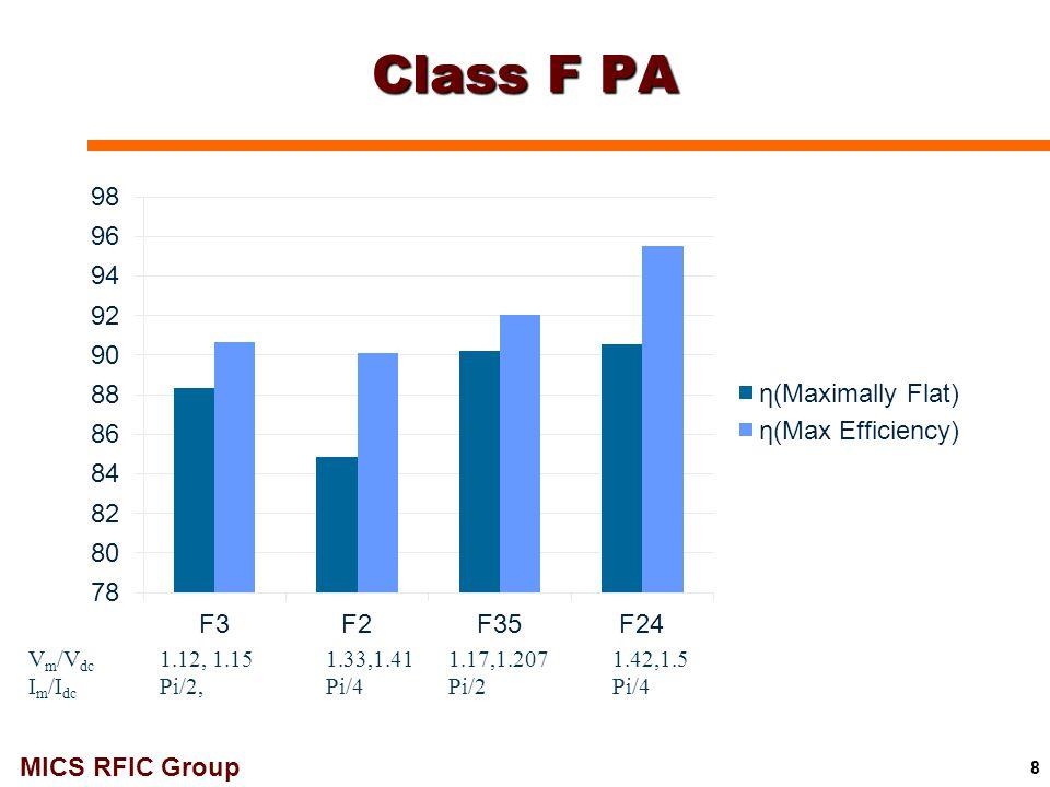 MICS RFIC Group 29 Pout (dBm) P in (dBm) PAE (%) PAEmax =21.8% P-1dB = 11.9dBm S-parameter (dB) Freq (GHz) S22 S11 S21 94 GHz 1-Stage Class-F PA (VCC = 2.2V): Simulations