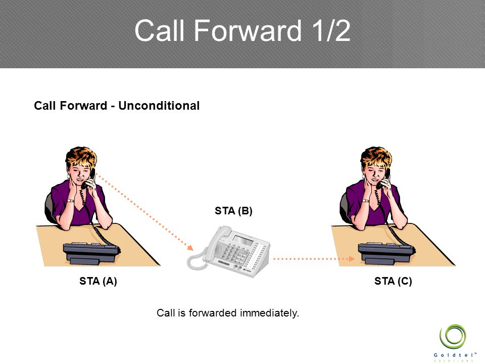 Call Forward 1/3 Call Forward - Busy In busy state STA (A) STA (B) STA (C)