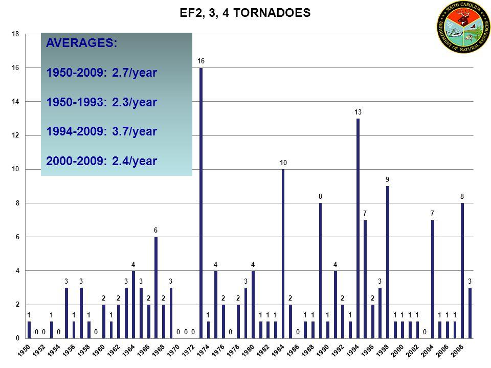 AVERAGES: 1950-2009: 2.7/year 1950-1993: 2.3/year 1994-2009: 3.7/year 2000-2009: 2.4/year