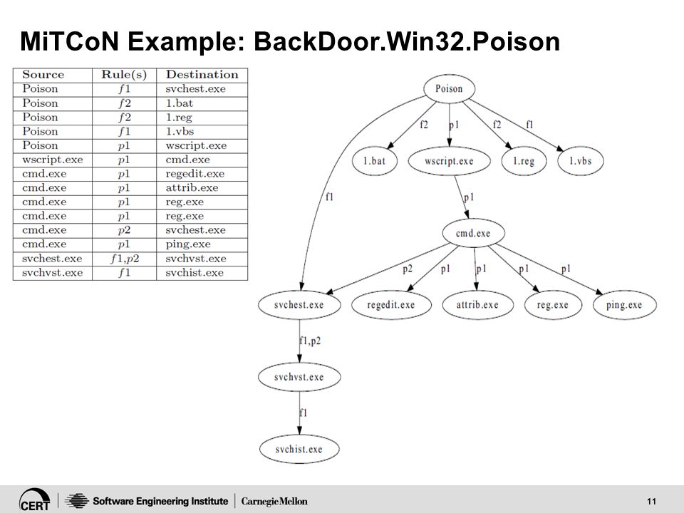 11 MiTCoN Example: BackDoor.Win32.Poison