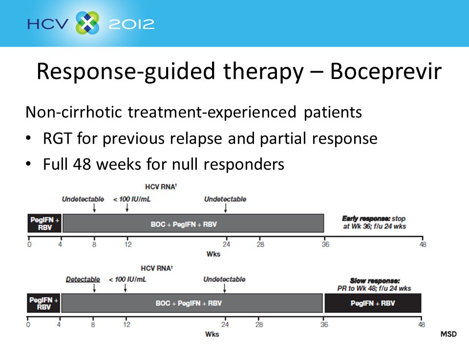 Response-guided therapy – Boceprevir Non-cirrhotic treatment-experienced patients RGT for previous relapse and partial response Full 48 weeks for null responders