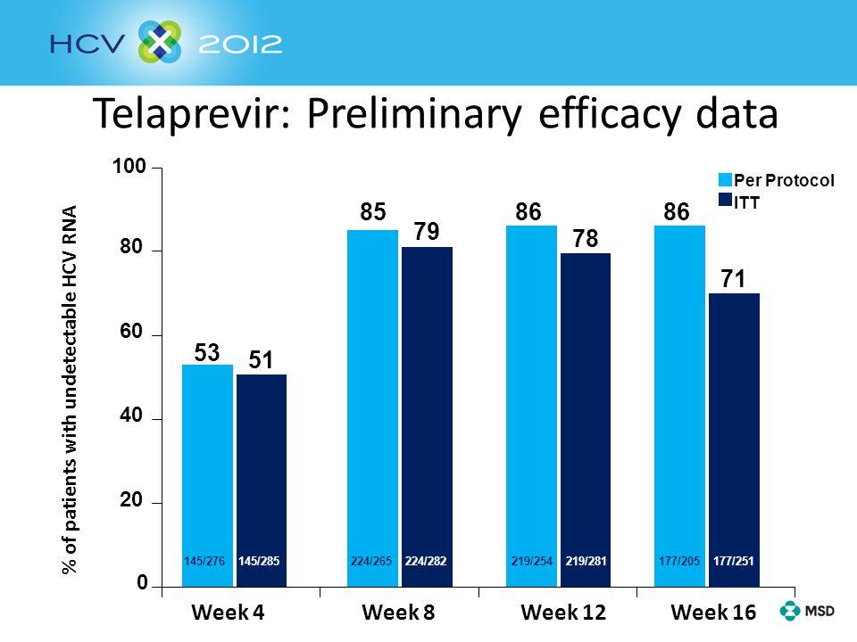 Telaprevir: Preliminary efficacy data 0 20 40 60 80 100 Week 4 Week 8 Week 12 Week 16 53 8586 % of patients with undetectable HCV RNA 145/276 145/285 224/265 219/254 177/205 51 79 78 71 145/285 224/282 219/281 177/251 Per Protocol ITT