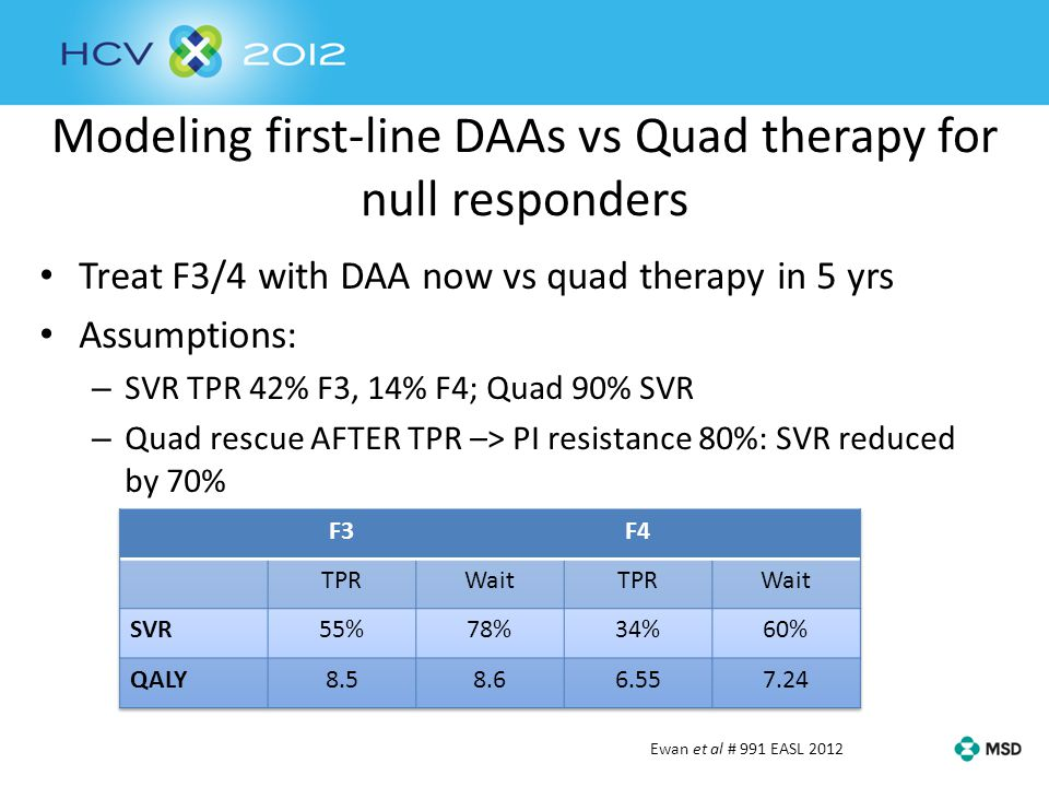 Modeling first-line DAAs vs Quad therapy for null responders Treat F3/4 with DAA now vs quad therapy in 5 yrs Assumptions: – SVR TPR 42% F3, 14% F4; Q