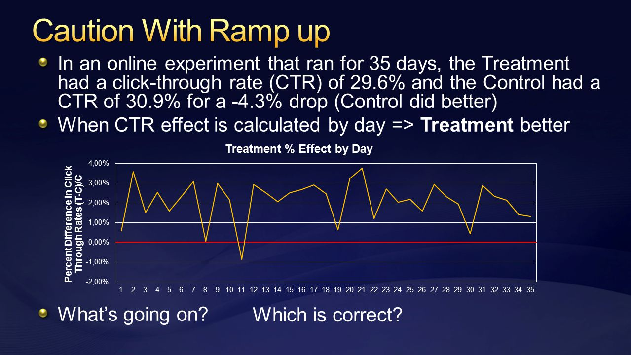 In an online experiment that ran for 35 days, the Treatment had a click-through rate (CTR) of 29.6% and the Control had a CTR of 30.9% for a -4.3% drop (Control did better) When CTR effect is calculated by day => Treatment better What's going on.