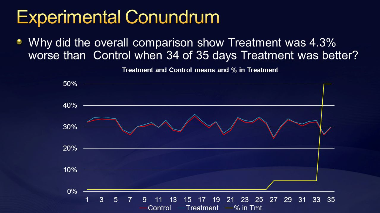 Why did the overall comparison show Treatment was 4.3% worse than Control when 34 of 35 days Treatment was better