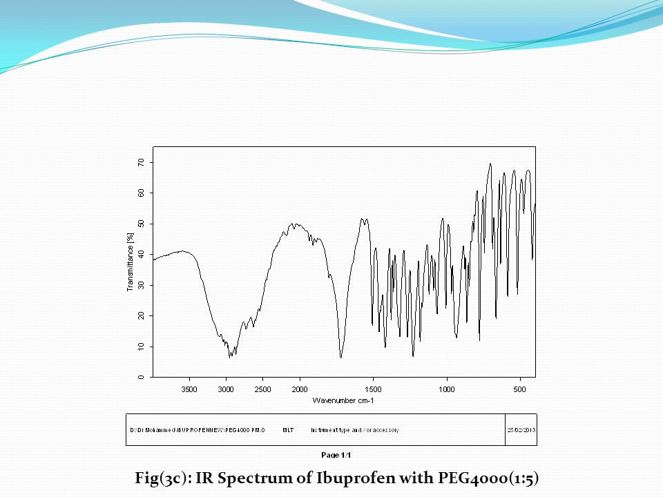 Fig(3c): IR Spectrum of Ibuprofen with PEG4000(1:5)