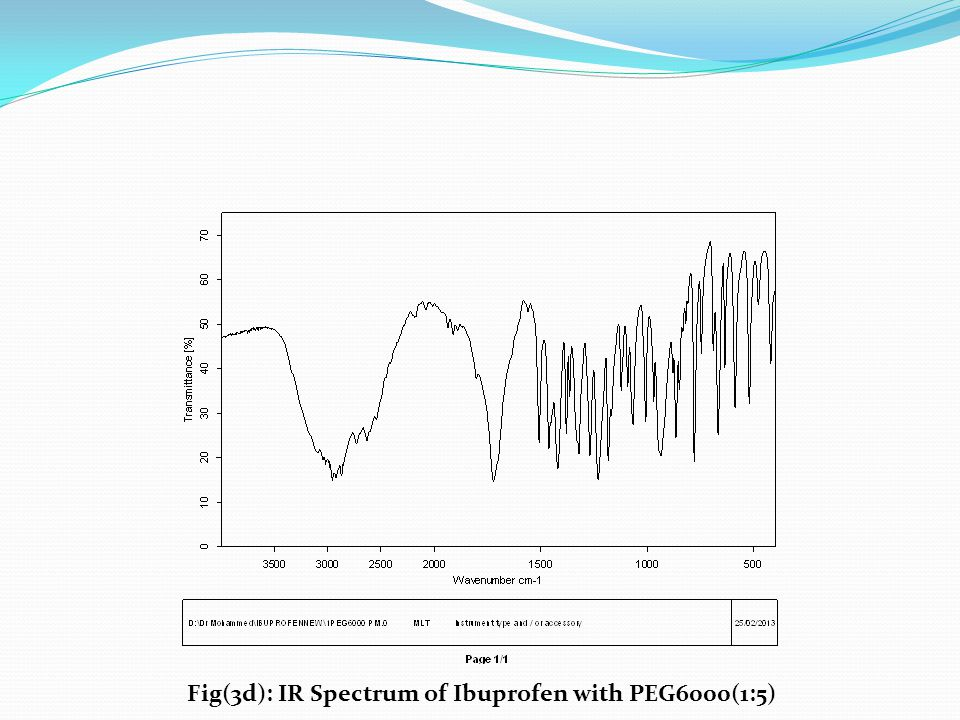 Fig(3d): IR Spectrum of Ibuprofen with PEG6000(1:5)