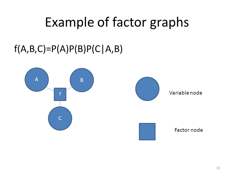 Example of factor graphs f(A,B,C)=P(A)P(B)P(C|A,B) A B C f Variable node Factor node 10