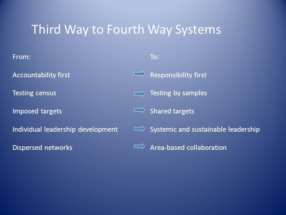Third Way to Fourth Way Systems From: Accountability first Testing census Imposed targets Individual leadership development Dispersed networks To: Responsibility first Testing by samples Shared targets Systemic and sustainable leadership Area-based collaboration