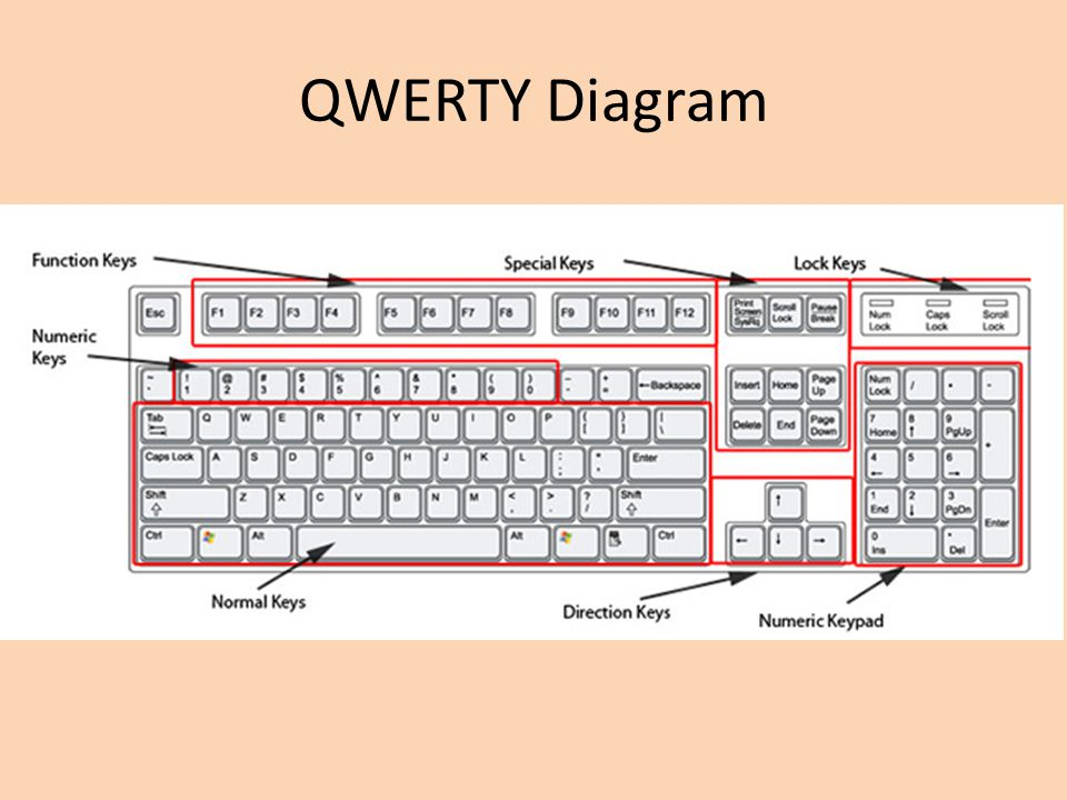 QWERTY Diagram