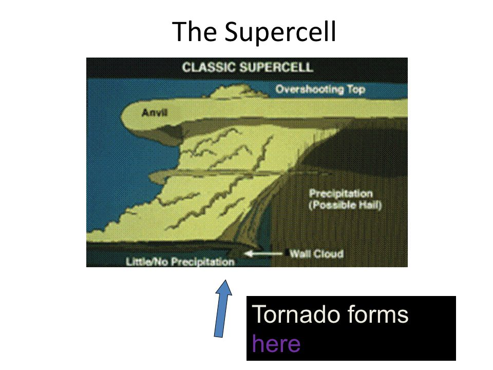 The Supercell Tornado forms here