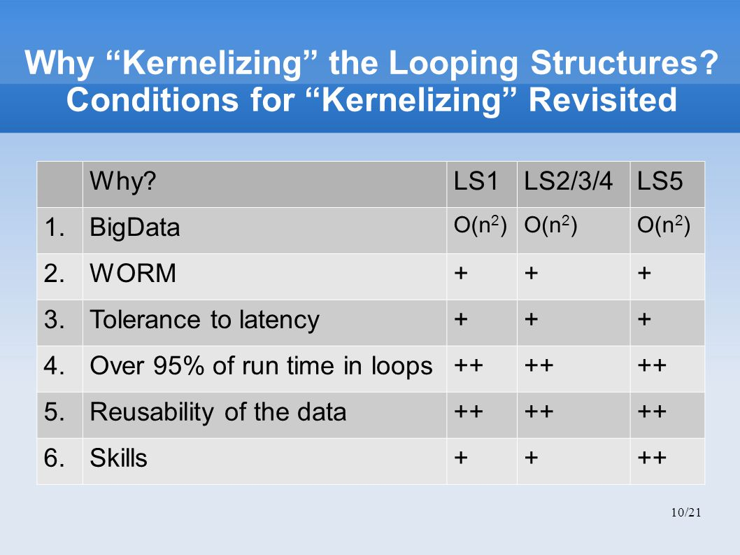 """10/21 Why """"Kernelizing"""" the Looping Structures? Conditions for """"Kernelizing"""" Revisited Why?LS1LS2/3/4LS5 1.BigData O(n 2 ) 2.WORM+++ 3.Tolerance to la"""
