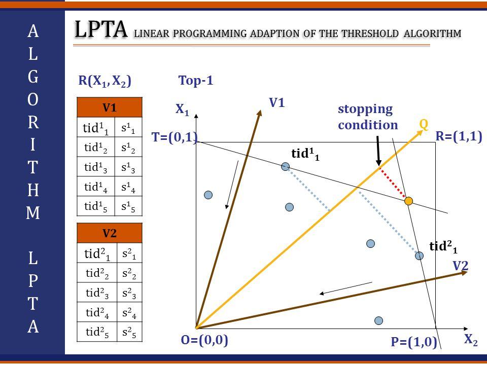 ALGORITHMLPTAALGORITHMLPTA V1 s11s11 tid 1 2 s12s12 tid 1 3 s13s13 tid 1 4 s14s14 tid 1 5 s15s15 V2 s21s21 tid 2 2 s22s22 tid 2 3 s23s23 tid 2 4 s24s24 tid 2 5 s25s25 tid 1 1 R(X 1, X 2 )Top-1 V1 V2 Q stopping condition X1X1 X2X2 R=(1,1) tid 2 1 tid 1 1 P=(1,0) O=(0,0) T=(0,1)
