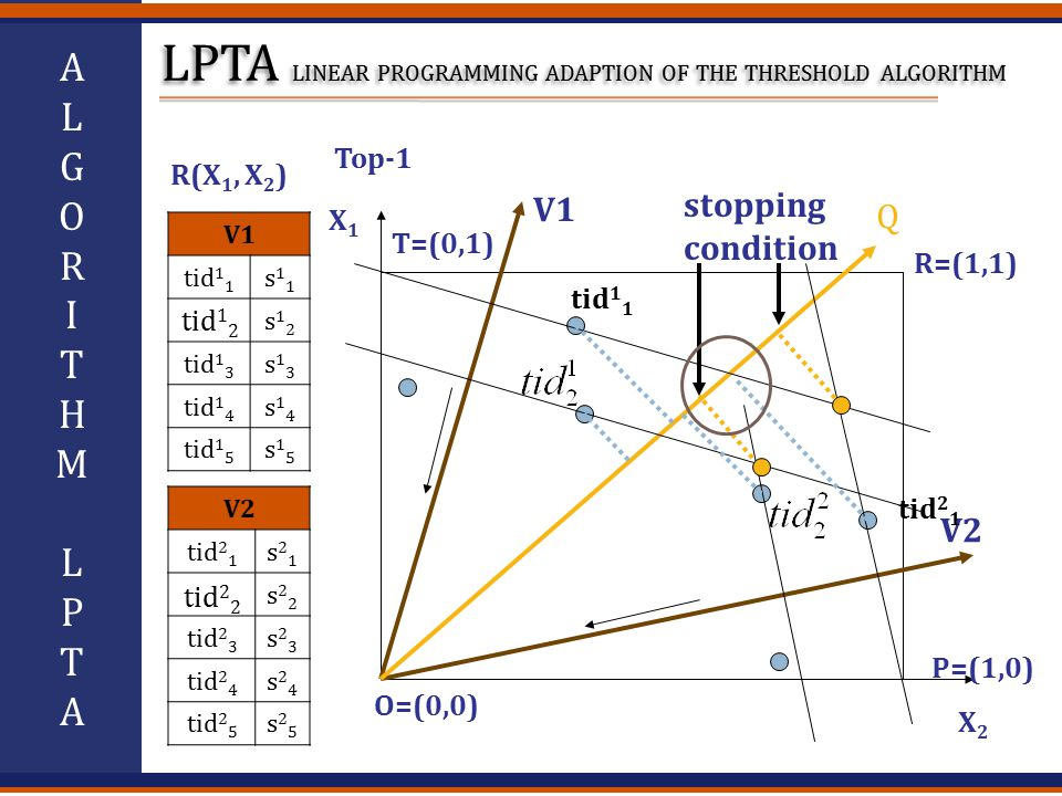 ALGORITHMLPTAALGORITHMLPTA V1 tid 1 1 s11s11 s12s12 tid 1 3 s13s13 tid 1 4 s14s14 tid 1 5 s15s15 V2 tid 2 1 s21s21 s22s22 tid 2 3 s23s23 tid 2 4 s24s24 tid 2 5 s25s25 R(X 1, X 2 ) tid 1 2 tid 2 2 V1 V2 Q stopping condition Top-1 X1X1 X2X2 P=(1,0) O=(0,0) T=(0,1) R=(1,1) tid 2 1 tid 1 1