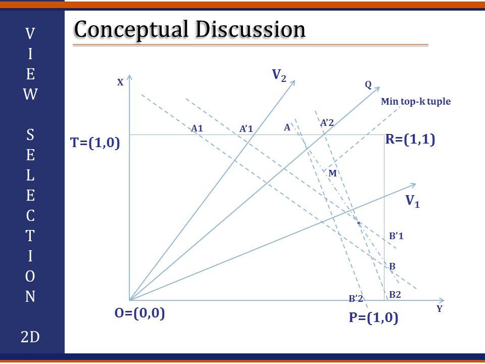 V I E W S E L E C T I O N 2D R=(1,1) O=(0,0) P=(1,0) T=(1,0) V2V2 V1V1 Q A1 A'1 A A'2 M B'1 B'2 B2 B Min top-k tuple X Y