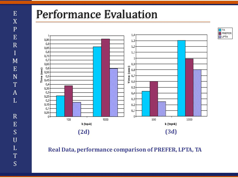 EXPERIMENTALRESULTSEXPERIMENTALRESULTS Real Data, performance comparison of PREFER, LPTA, TA (2d) (3d)