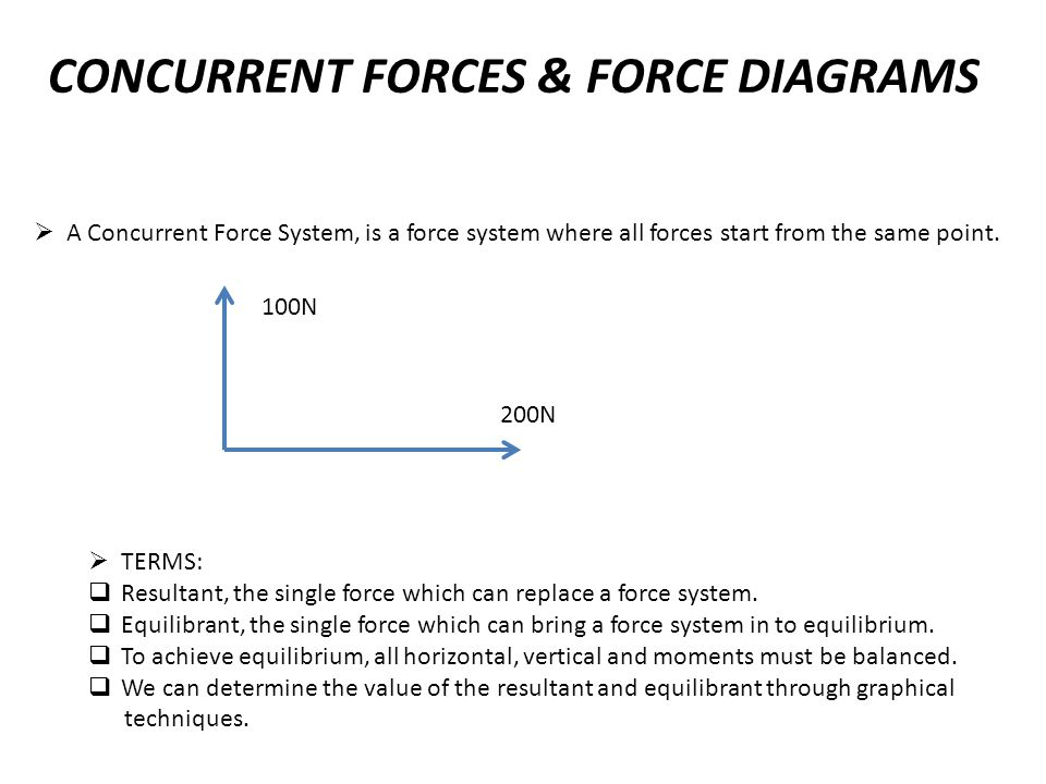 CONCURRENT FORCES & FORCE DIAGRAMS  A Concurrent Force System, is a force system where all forces start from the same point. 100N 200N  TERMS:  Res