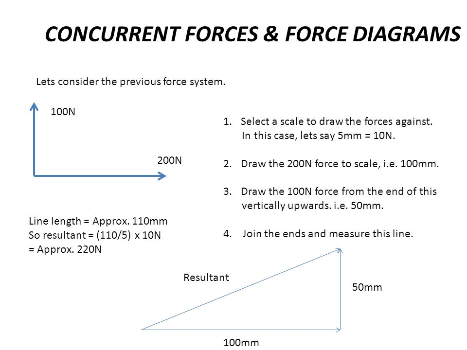 CONCURRENT FORCES & FORCE DIAGRAMS Lets consider the previous force system. 100N 200N 1.Select a scale to draw the forces against. In this case, lets