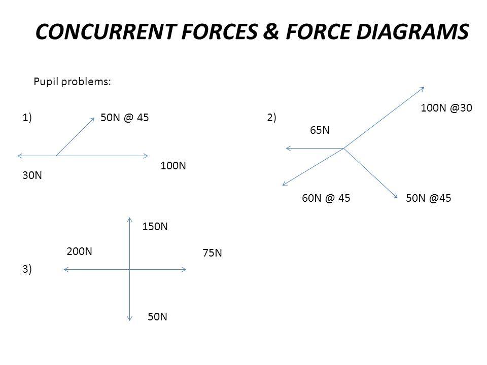 CONCURRENT FORCES & FORCE DIAGRAMS Pupil problems: 50N @ 45 100N 30N 1)2) 100N @30 50N @4560N @ 45 65N 3) 150N 50N 200N 75N
