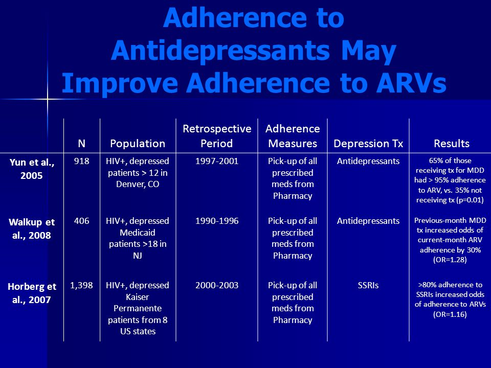 Adherence to Antidepressants May Improve Adherence to ARVs NPopulation Retrospective Period Adherence MeasuresDepression Tx Results Yun et al., 2005 918HIV+, depressed patients > 12 in Denver, CO 1997-2001Pick-up of all prescribed meds from Pharmacy Antidepressants 65% of those receiving tx for MDD had > 95% adherence to ARV, vs.