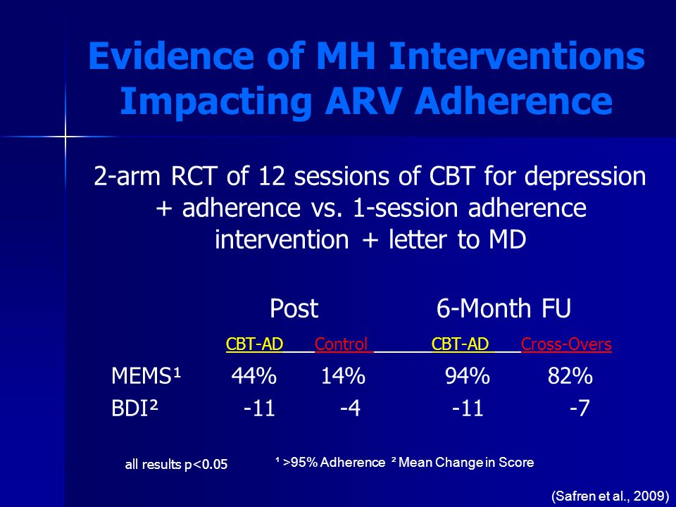 Evidence of MH Interventions Impacting ARV Adherence 2-arm RCT of 12 sessions of CBT for depression + adherence vs.