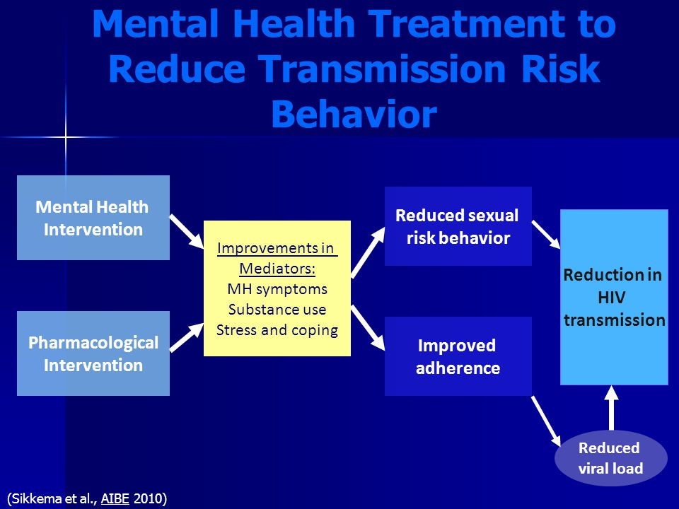 Mental Health Treatment to Reduce Transmission Risk Behavior (Sikkema et al., AIBE 2010) Pharmacological Intervention Improvements in Mediators: MH symptoms Substance use Stress and coping Reduced sexual risk behavior Improved adherence Reduction in HIV transmission Reduced viral load Mental Health Intervention