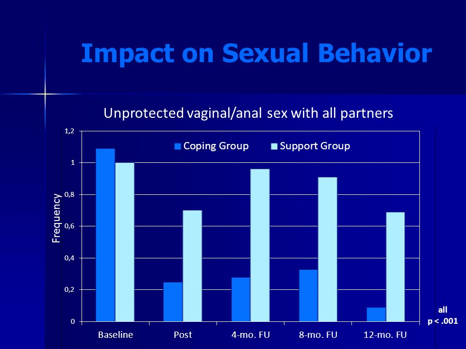 Impact on Sexual Behavior all p <.001 Frequency Unprotected vaginal/anal sex with all partners