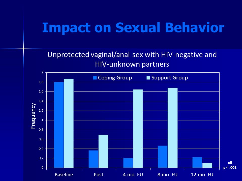 all p <.001 Impact on Sexual Behavior Unprotected vaginal/anal sex with HIV-negative and HIV-unknown partners