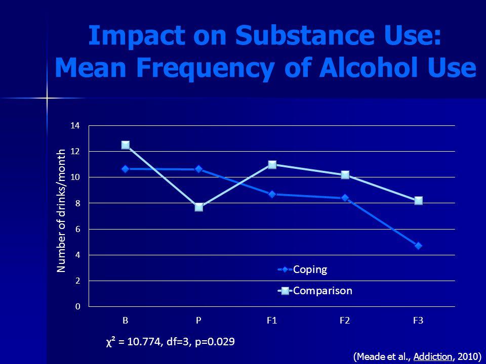 χ² = 10.774, df=3, p=0.029 Impact on Substance Use: Mean Frequency of Alcohol Use (Meade et al., Addiction, 2010)