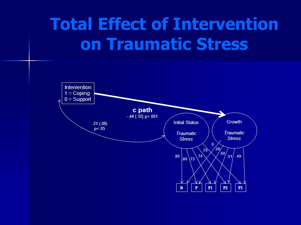 Total Effect of Intervention on Traumatic Stress Intervention 1 = Coping 0 = Support Initial Status Traumatic Stress Growth Traumatic Stress c path -.44 (.12) p<.001.80.73.74.70 0.28.50.51.49.21 (.08) p<.05