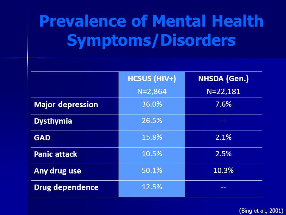 Prevalence of Mental Health Symptoms/Disorders HCSUS (HIV+) N=2,864 NHSDA (Gen.) N=22,181 Major depression 36.0%7.6% Dysthymia 26.5%-- GAD 15.8%2.1% Panic attack 10.5%2.5% Any drug use 50.1%10.3% Drug dependence 12.5%-- (Bing et al., 2001)