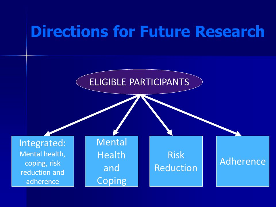 Directions for Future Research ELIGIBLE PARTICIPANTS Integrated: Mental health, coping, risk reduction and adherence Mental Health and Coping Risk Reduction Adherence