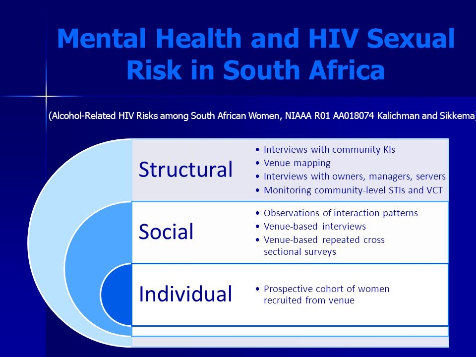 Mental Health and HIV Sexual Risk in South Africa Structural Social Individual Interviews with community KIs Venue mapping Interviews with owners, managers, servers Monitoring community-level STIs and VCT Observations of interaction patterns Venue-based interviews Venue-based repeated cross sectional surveys Prospective cohort of women recruited from venue (Alcohol-Related HIV Risks among South African Women, NIAAA R01 AA018074 Kalichman and Sikkema)
