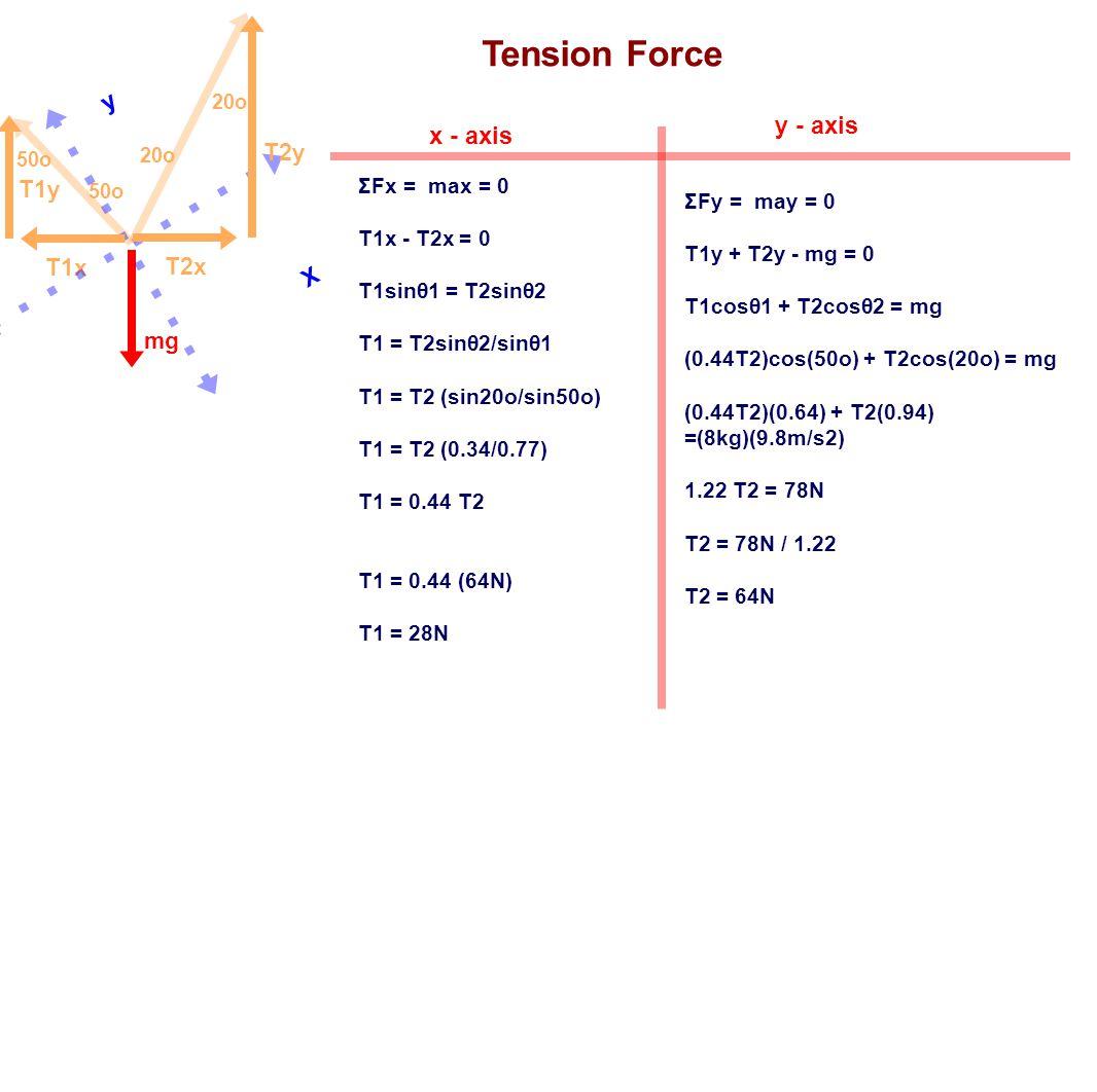 Tension Force ΣFx = max = 0 T1x - T2x = 0 T1sinθ1 = T2sinθ2 T1 = T2sinθ2/sinθ1 T1 = T2 (sin20o/sin50o) T1 = T2 (0.34/0.77) T1 = 0.44 T2 T1 = 0.44 (64N
