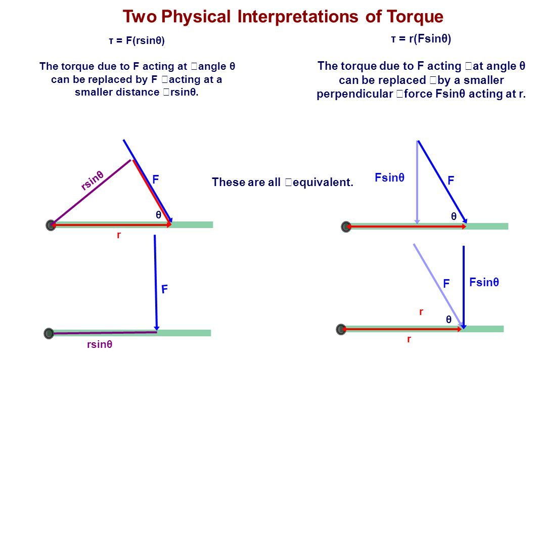 Two Physical Interpretations of Torque τ = r(Fsinθ) The torque due to F acting at angle θ can be replaced by a smaller perpendicular force Fsinθ actin