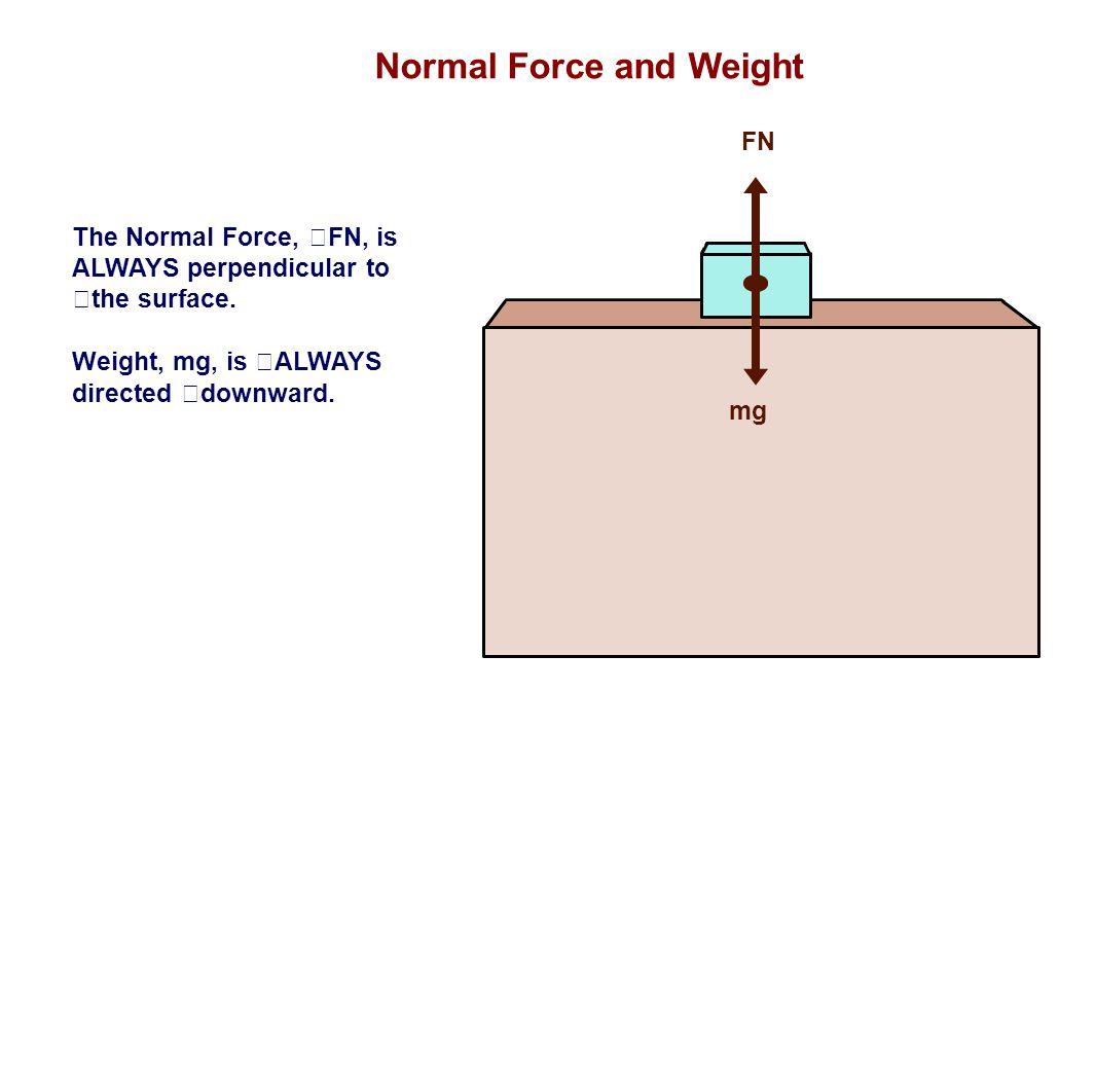 Normal Force and Weight FN mg The Normal Force, FN, is ALWAYS perpendicular to the surface. Weight, mg, is ALWAYS directed downward.