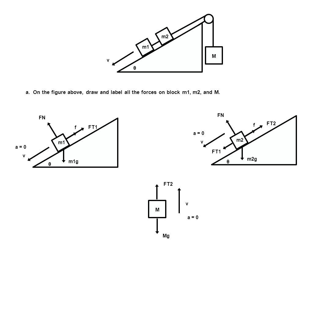 m1 m2 M v θ a. On the figure above, draw and label all the forces on block m1, m2, and M. m1 v m1g FT1 f FN a = 0 m2 v m2g FT2 f FN a = 0 FT1 M Mg FT2