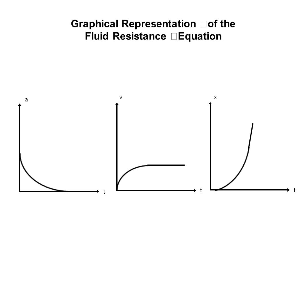 Graphical Representation of the Fluid Resistance Equation x t a t v t