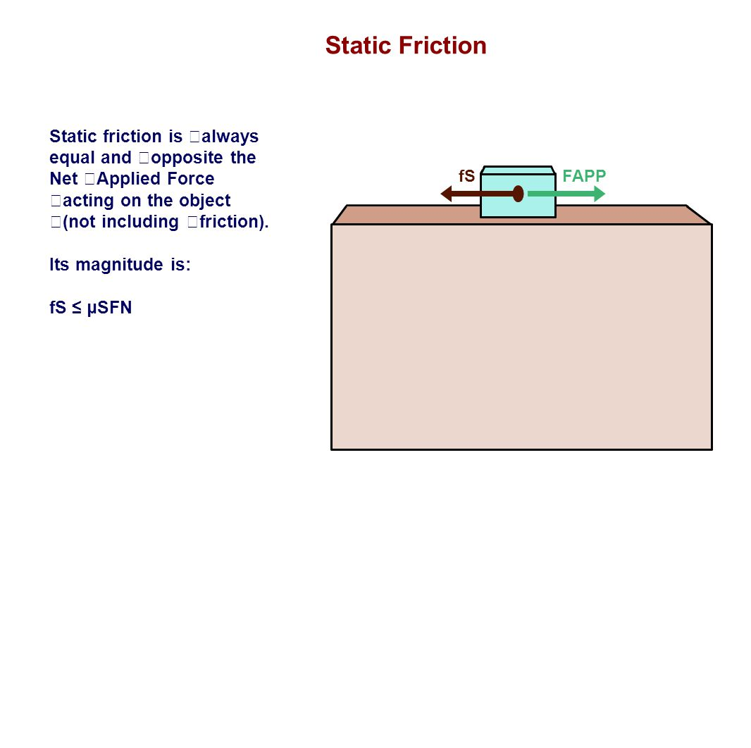 Static Friction fSFAPP Static friction is always equal and opposite the Net Applied Force acting on the object (not including friction). Its magnitude