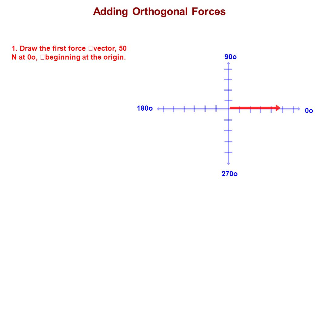 180o 90o 270o 0o 1. Draw the first force vector, 50 N at 0o, beginning at the origin. Adding Orthogonal Forces