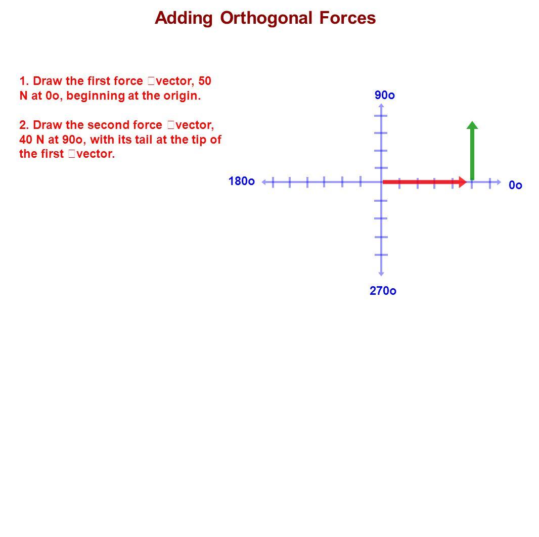 180o 90o 270o 0o 1. Draw the first force vector, 50 N at 0o, beginning at the origin. 2. Draw the second force vector, 40 N at 90o, with its tail at t