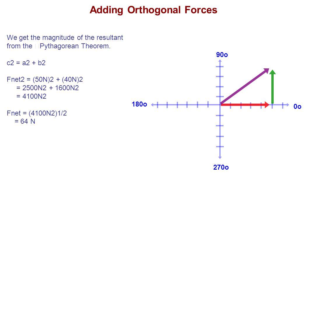 180o 90o 270o 0o We get the magnitude of the resultant from the Pythagorean Theorem. c2 = a2 + b2 Fnet2 = (50N)2 + (40N)2 = 2500N2 + 1600N2 = 4100N2 F