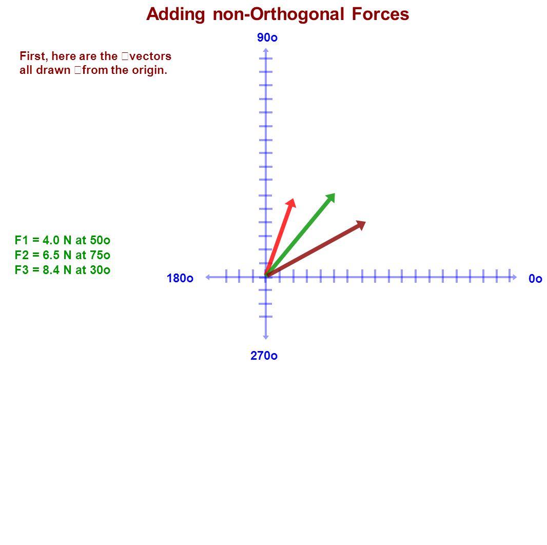 180o 90o 270o 0o Adding non-Orthogonal Forces F1 = 4.0 N at 50o F2 = 6.5 N at 75o F3 = 8.4 N at 30o First, here are the vectors all drawn from the ori