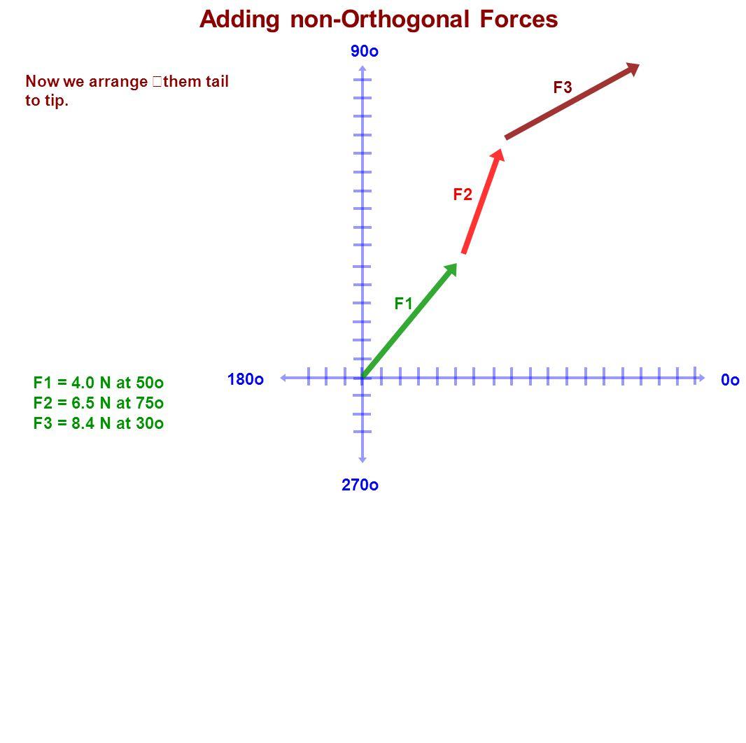 180o 90o 270o 0o Adding non-Orthogonal Forces F1 = 4.0 N at 50o F2 = 6.5 N at 75o F3 = 8.4 N at 30o Now we arrange them tail to tip. F1 F2 F3