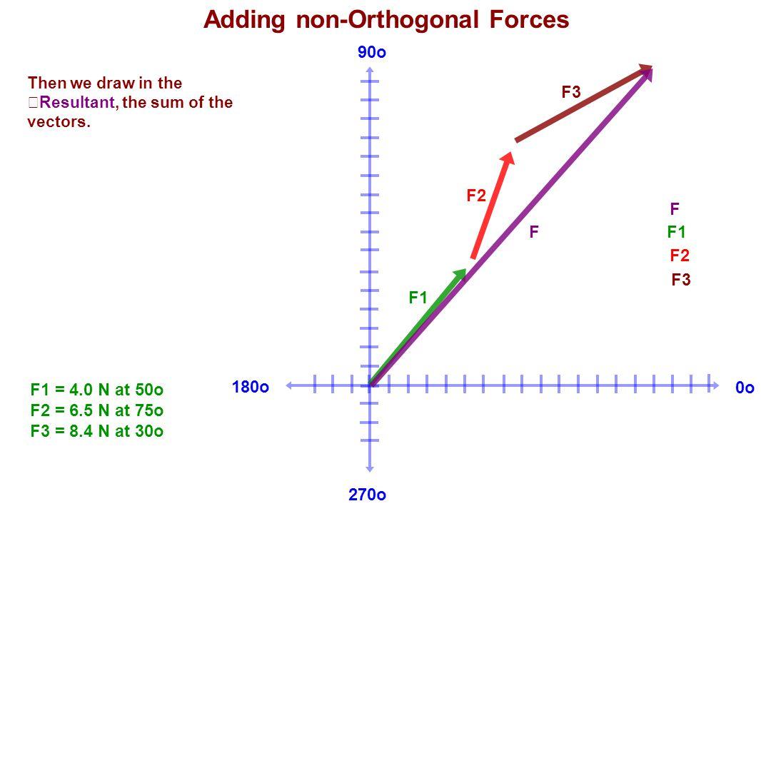 180o 90o 270o 0o Adding non-Orthogonal Forces F1 = 4.0 N at 50o F2 = 6.5 N at 75o F3 = 8.4 N at 30o Then we draw in the Resultant, the sum of the vect