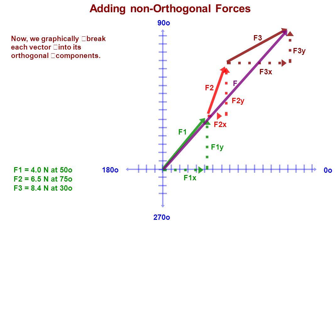 180o 90o 270o 0o F1 F2 F3 F1x F2x F3x F1y F2y F3y F Adding non-Orthogonal Forces F1 = 4.0 N at 50o F2 = 6.5 N at 75o F3 = 8.4 N at 30o Now, we graphic