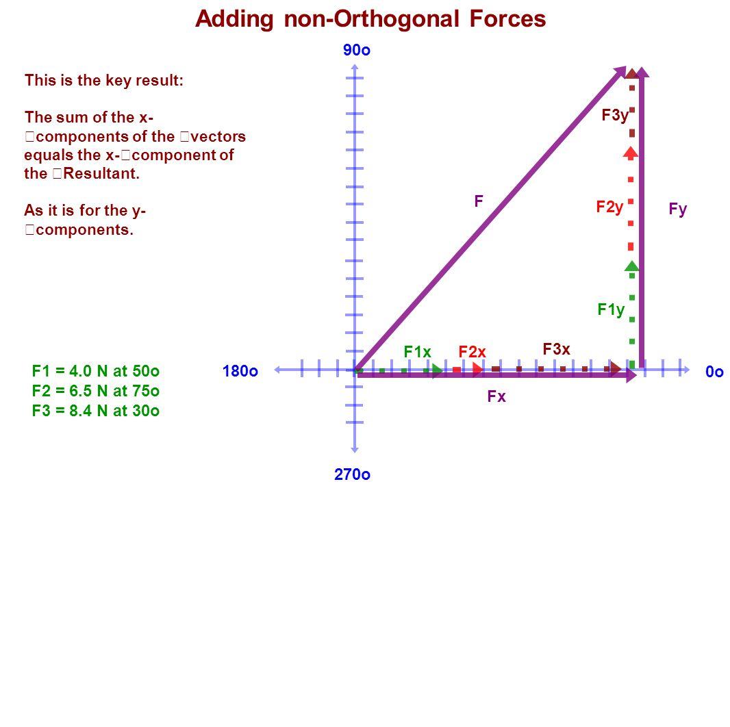 180o 90o 270o 0o Adding non-Orthogonal Forces F1 = 4.0 N at 50o F2 = 6.5 N at 75o F3 = 8.4 N at 30o This is the key result: The sum of the x- componen